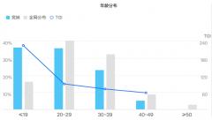 """雀巢咖啡×赞意:巧用B站流量,这个春天来""""巢咖好"""
