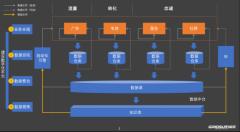 """国双石承泰:数字化营销 """"四步曲"""",全链路赋能品牌增长"""